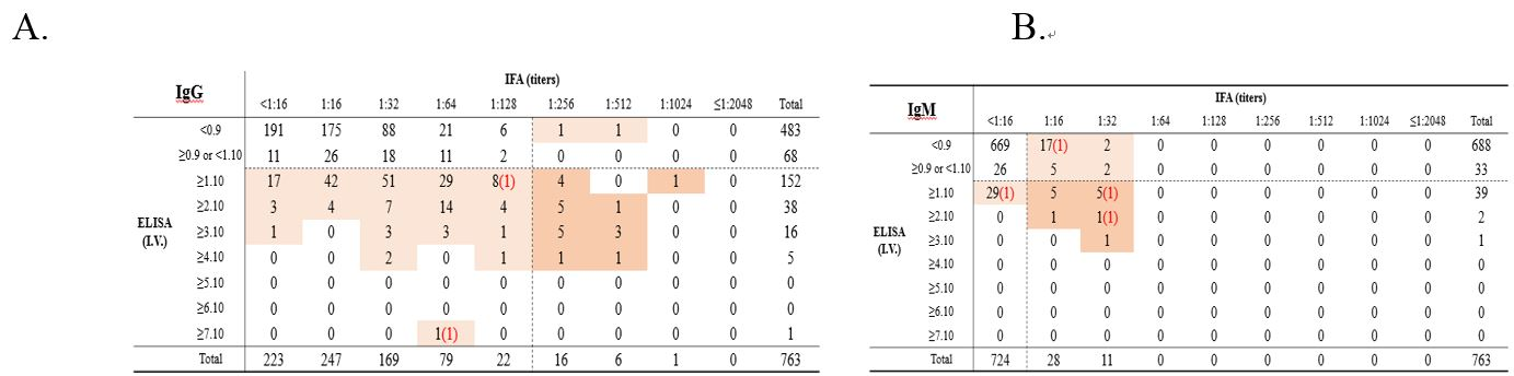 Table 2. Comparison of IFA and ELISA results of seroreactive specimens from national park workers.